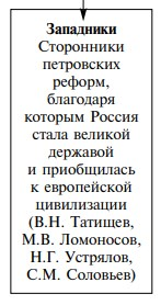 "Оценки реформ Петра I ""Великого"""