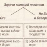 События правления Петра I (+таблицы и схемы)