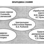 Прародина славян: теории, вымыслы и факты.