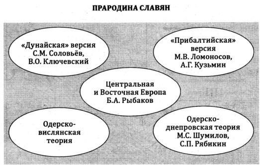 Прародина славянских племен