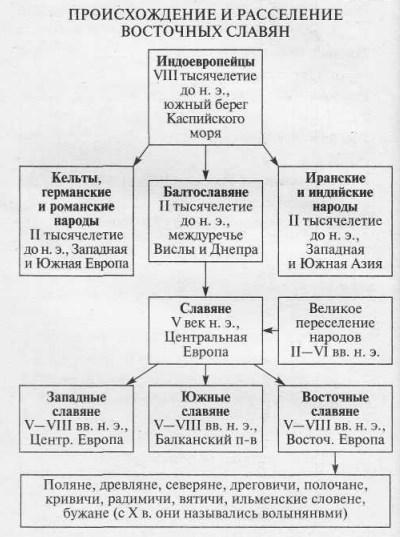 Расселение и происхождение славянских племен