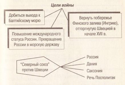 Схема: цели северной войны