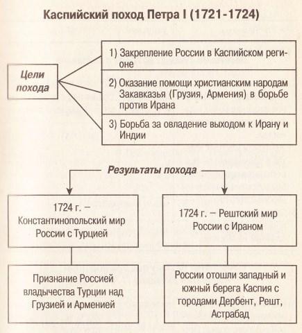 Схема: Каспийский поход Петра I