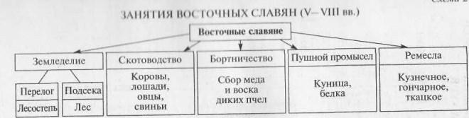 Схема: занятия восточных славян