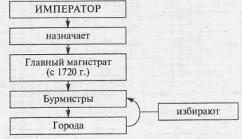 Система государственного управления
