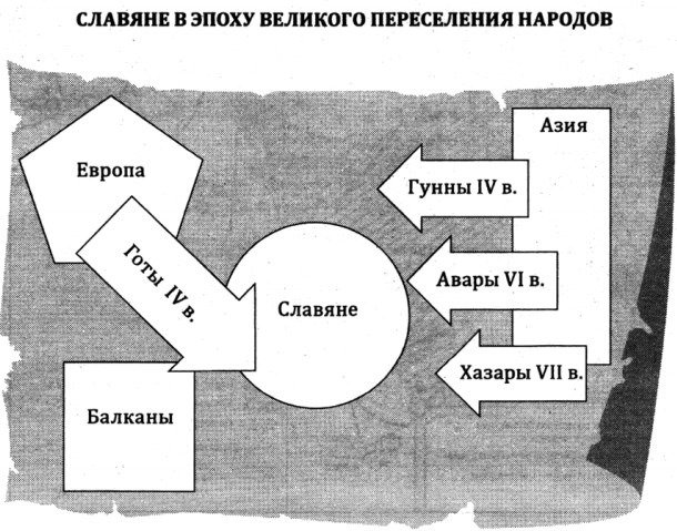 Восточнославянские племена в эпоху великого переселения народов