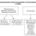 Теории происхождения славян (+таблицы и схемы)