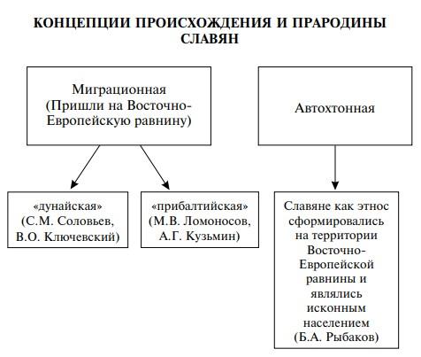 Теории происхождения восточных славян