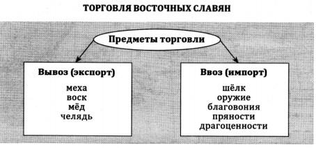 Торговля у восточнославянских племен
