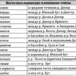 Племена восточных славян (таблицы + схемы)
