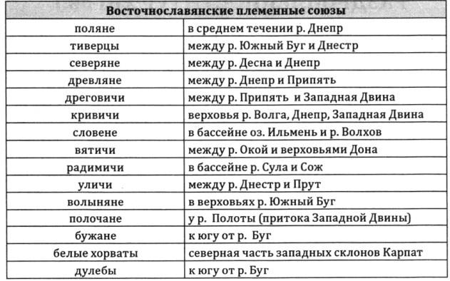 Восточнославянские племенные союзы