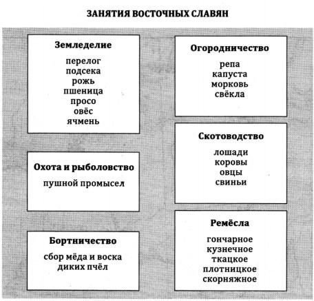 Занятия восточнославянских племен