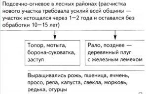 Земледелие у восточных славян