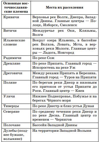 Таблица: Расселение восточных славян