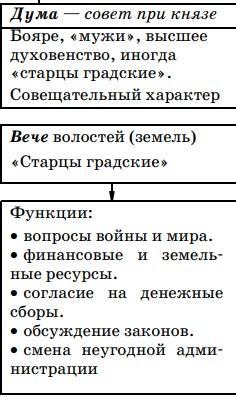 Дума и вече в Древней Руси