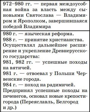 Хронология военных походов князя Владимира