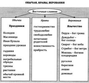Обычаи, нравы и верования Древней Руси