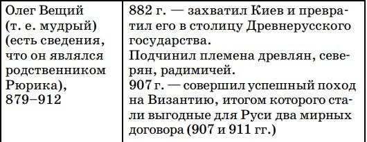 Правление первого киевского князя
