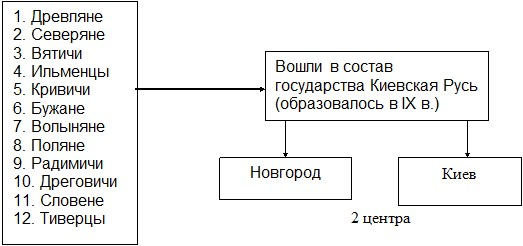 Становление киевского княжества