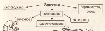 Занятия и виды земледелия славян