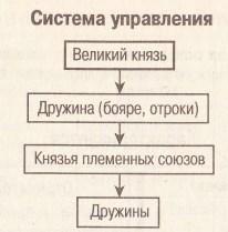 Система управления древнерусского государства