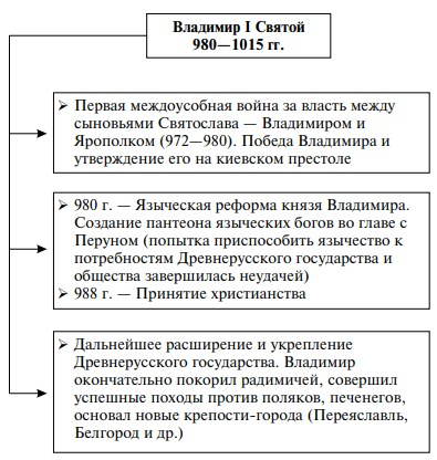 События правления Владимира I