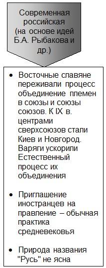 Современные представления о возникновении государства у славян