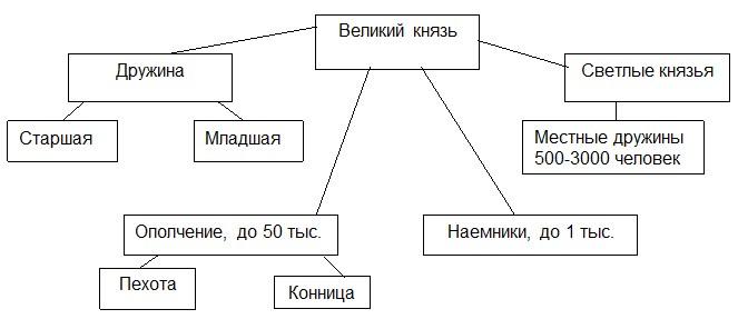 структура дружины у восточных славян