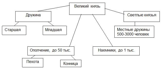 Структура вооруженных сил древнерусского государства