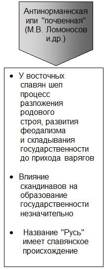 Таблица: антинорманнская теория