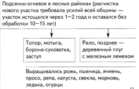 Системы земледелия у восточных славян