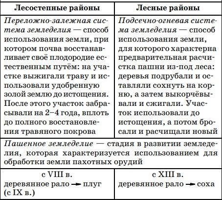 Земледелие в Древней Руси