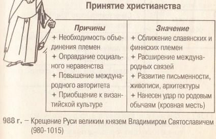 Значение принятия христианской веры для Руси