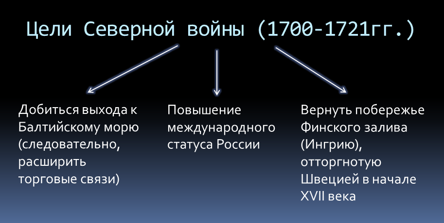 Таблица Цели Северной войны
