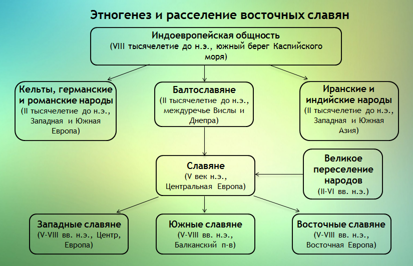 Таблица Этногенез славян