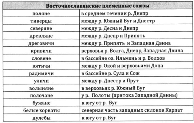 Таблица расселение восточных славян