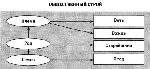 Общественный строй древнерусского государства