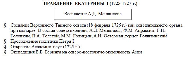 Правление Екатерины I