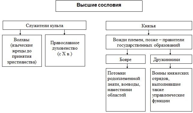 Высшие сословия древнерусского государства