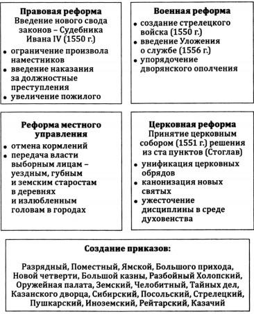 Внутренние реформы Ивана 4