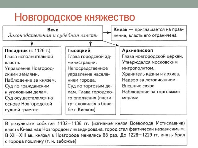 Таблица по теме: Новгородское княжество