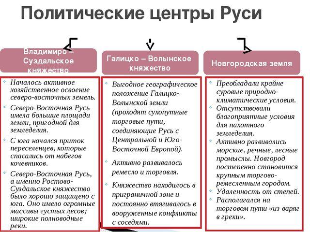 Новгородское княжество