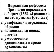 Церковная реформа Ивана IV