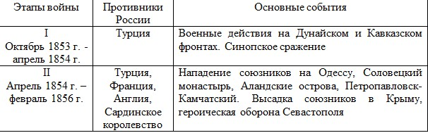 Этапы Крымской войны
