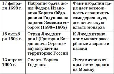Хронология правления Бориса Годунова