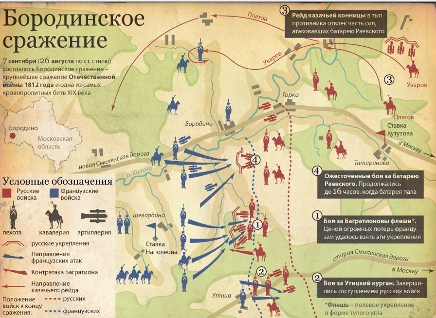 Ход Бородинского сражения