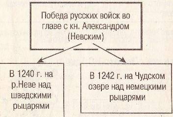 Победы Александра Невского