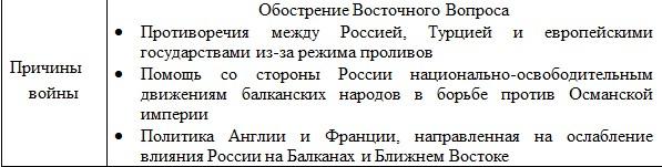 Причины Крымской войны