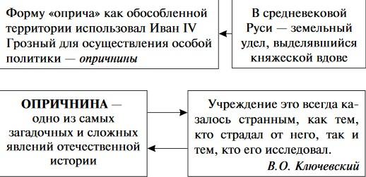 Схема: опричнина на Руси