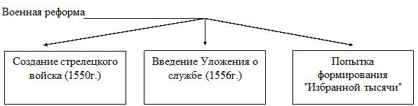 Схема: военная реформа Ивана 4